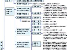 環境関連法の体系