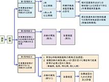 作業環境測定結果の評価に基づいて行なう事業者の措置